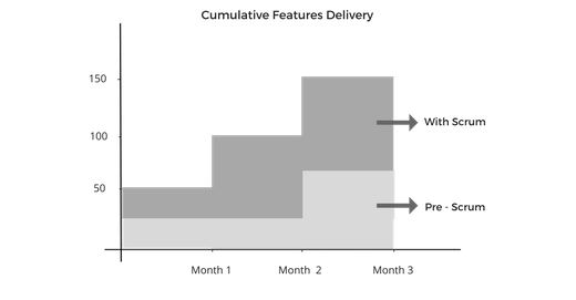 Cumulative features delivery
